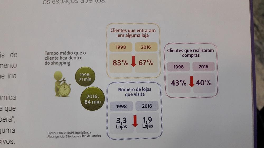 Estatísticas de movimento de clientes em shopping center